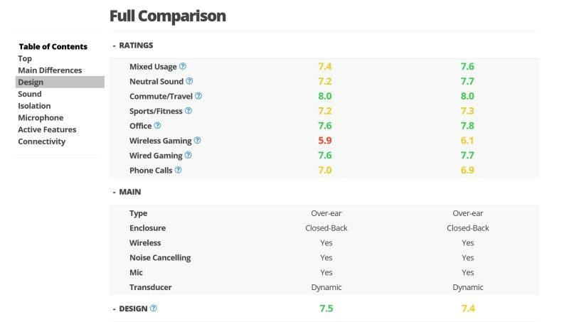 RTINGS Headphone Comparison